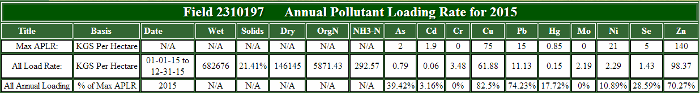 Annual Pollutant Loading Rate