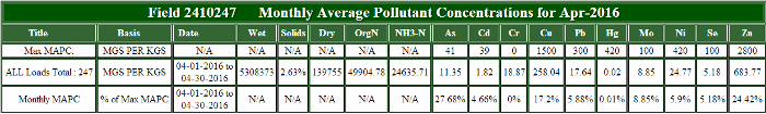 Monthly Average Pollutant Concentrations